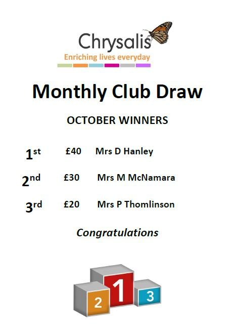 This pictures show the names of the lucky winners of 1st, 2nd and 3rd prize for the month of October